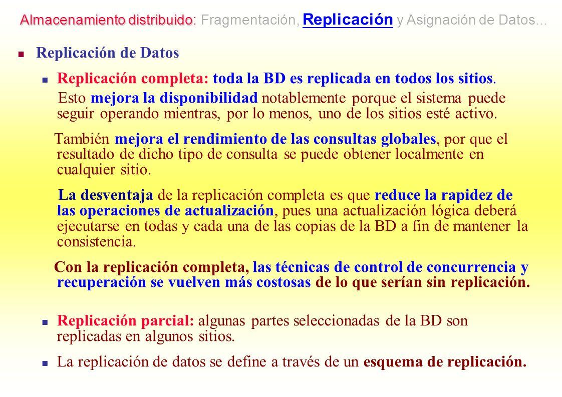 Replicación de Datos Replicación completa: toda la BD es replicada en todos los sitios. Esto mejora la disponibilidad notablemente porque el sistema p