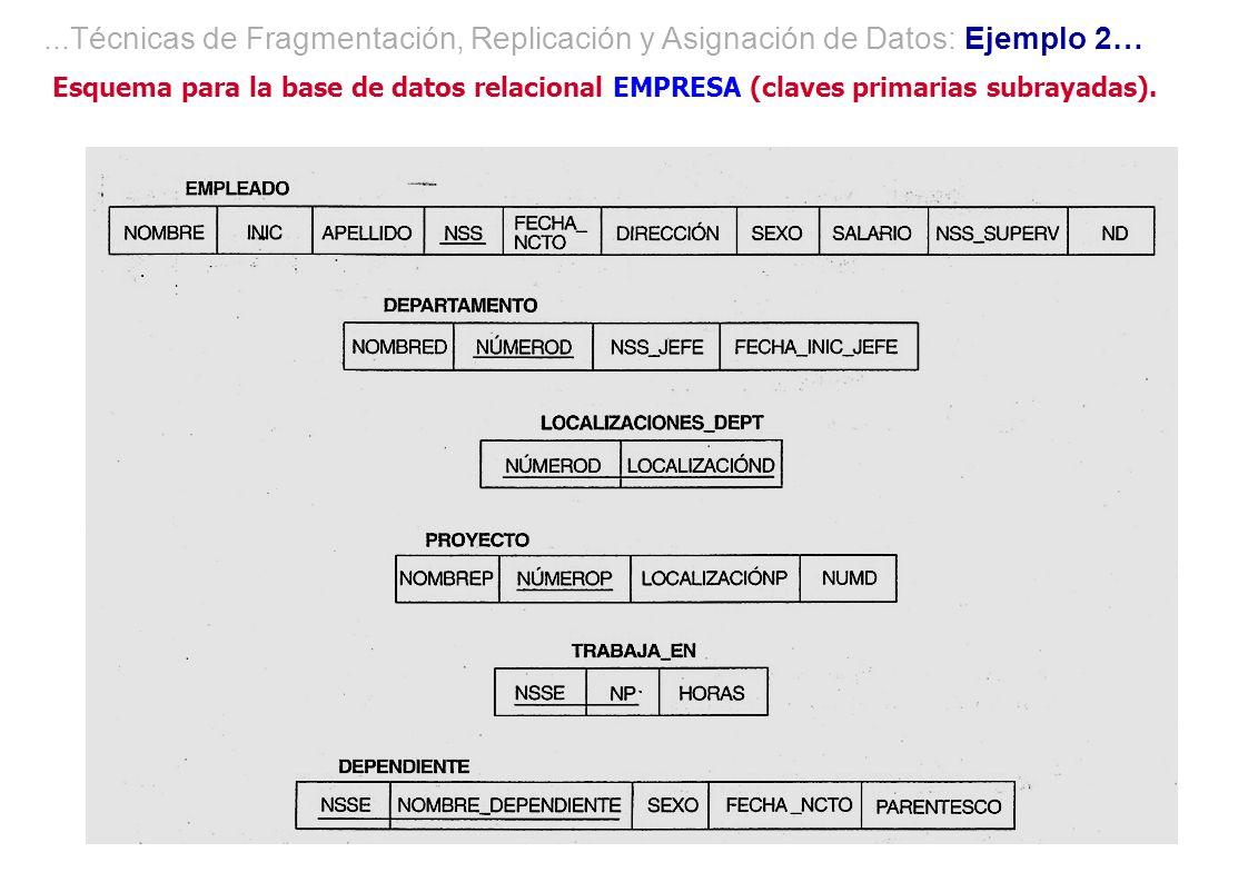 Esquema para la base de datos relacional EMPRESA (claves primarias subrayadas)....Técnicas de Fragmentación, Replicación y Asignación de Datos: Ejempl
