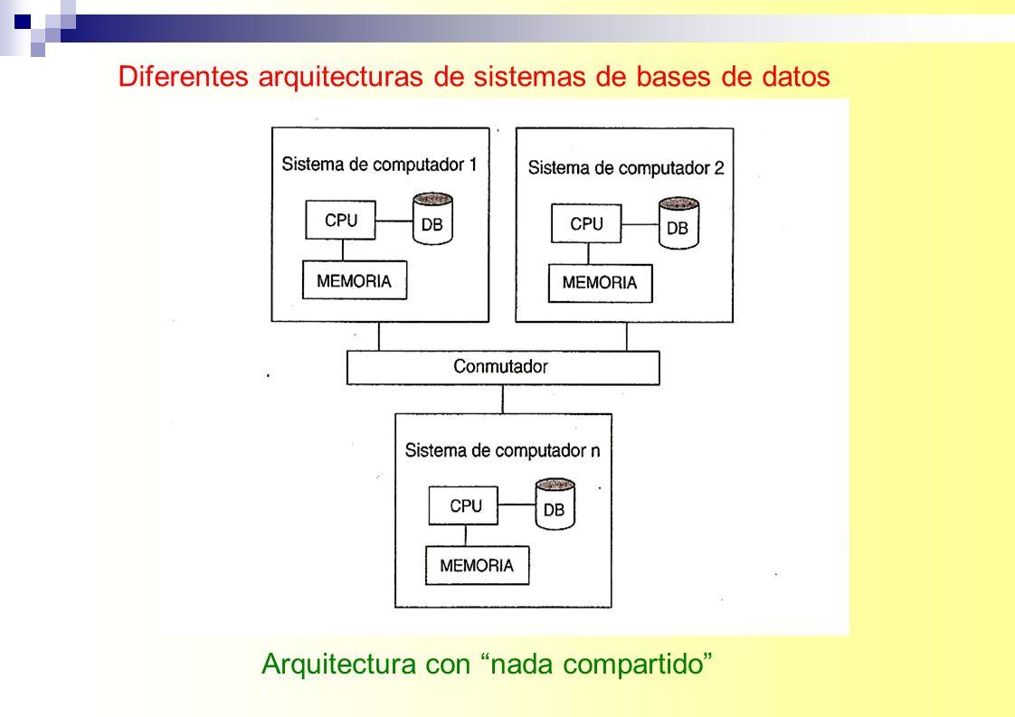 Diferentes arquitecturas de sistemas de bases de datos Arquitectura en red con una BD centralizada en uno de los sitios
