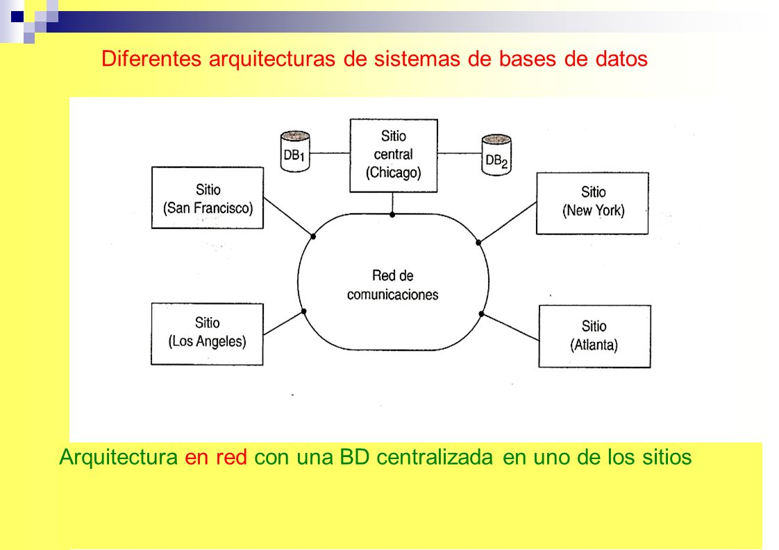 Diferentes arquitecturas de sistemas de bases de datos...