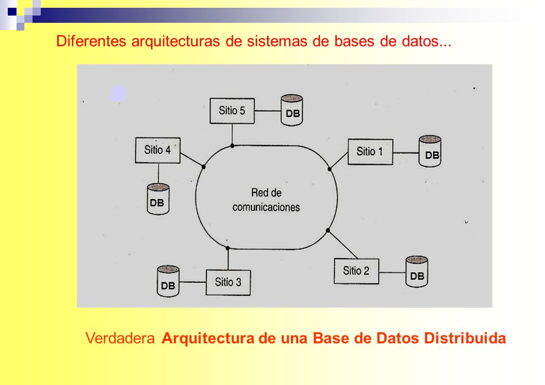 Diferentes arquitecturas de sistemas de bases de datos... Verdadera Arquitectura de una Base de Datos Distribuida DB