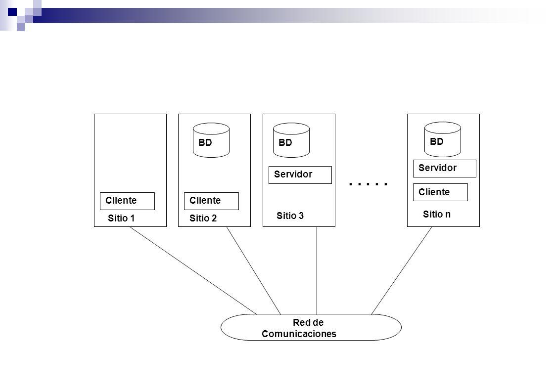 2. Almacenamiento distribuido de datos Fragmentación de datos Fragmentación Mixta: Un Ejemplo