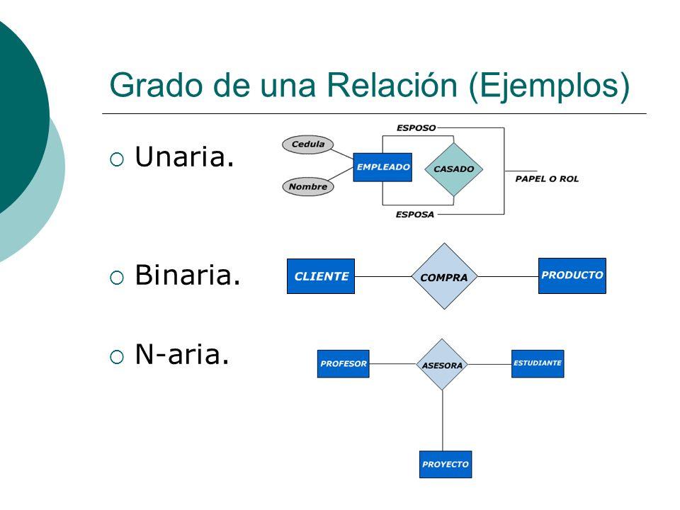 Grado de una Relación (Ejemplos) Unaria. Binaria. N-aria.