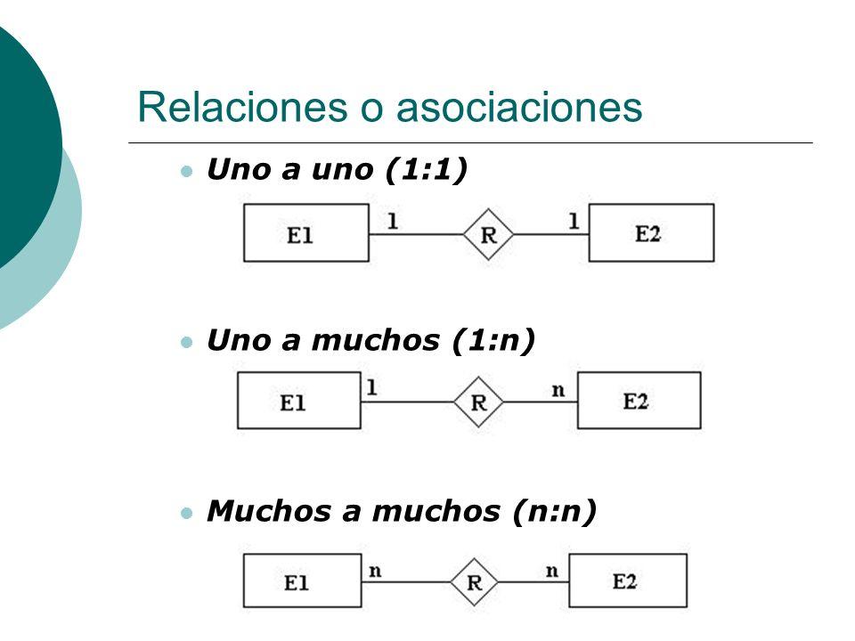 Relaciones o asociaciones Uno a uno (1:1) Uno a muchos (1:n) Muchos a muchos (n:n)
