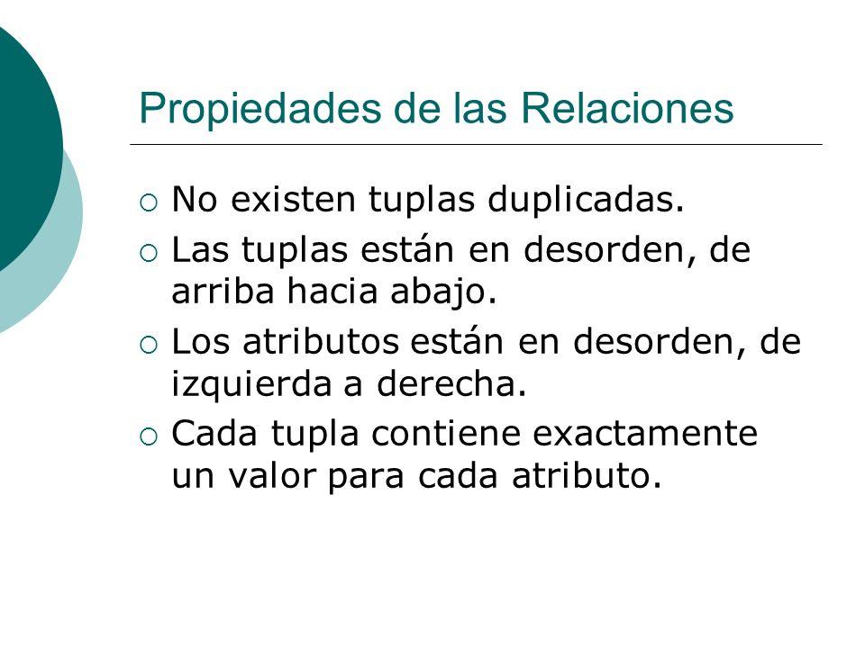 Propiedades de las Relaciones No existen tuplas duplicadas. Las tuplas están en desorden, de arriba hacia abajo. Los atributos están en desorden, de i