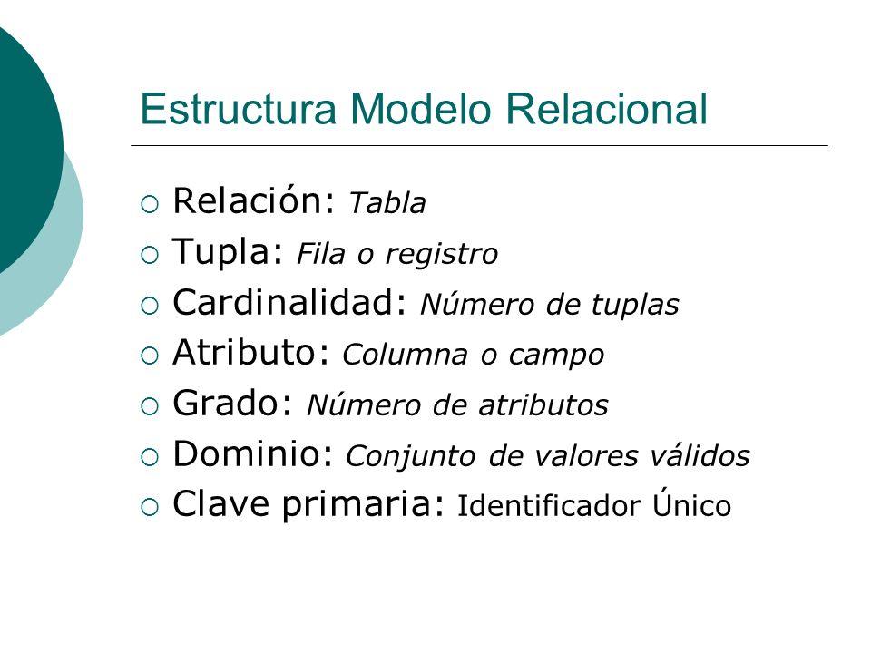 Estructura Modelo Relacional Relación: Tabla Tupla: Fila o registro Cardinalidad: Número de tuplas Atributo: Columna o campo Grado: Número de atributo