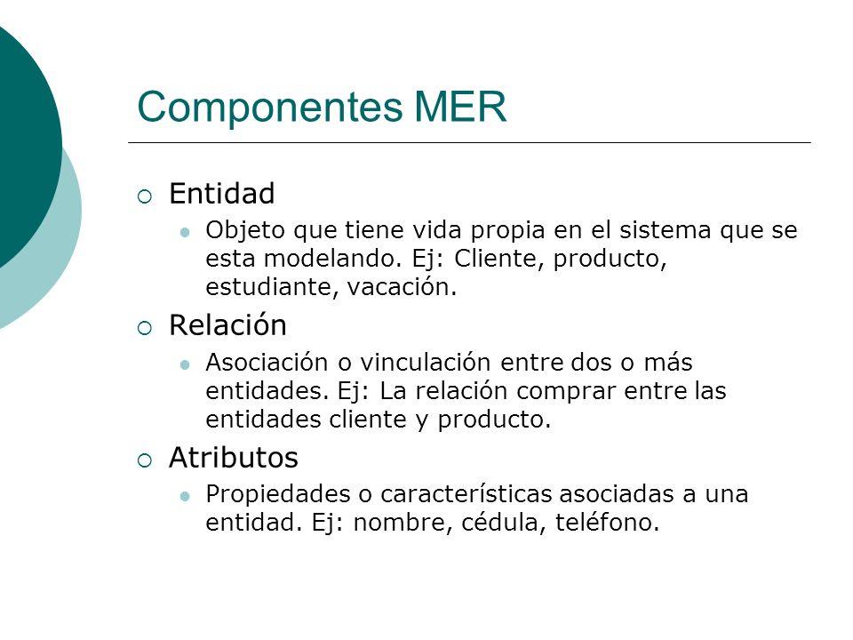 Componentes MER Entidad Objeto que tiene vida propia en el sistema que se esta modelando. Ej: Cliente, producto, estudiante, vacación. Relación Asocia