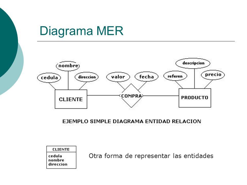 Diagrama MER Otra forma de representar las entidades