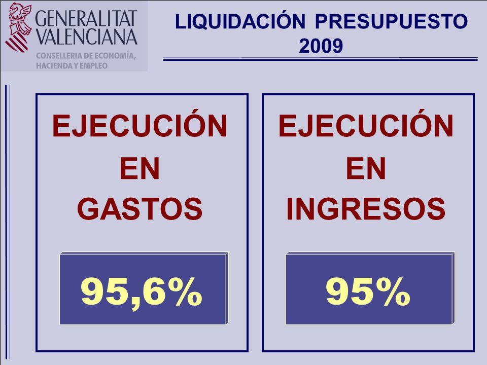 LIQUIDACIÓN PRESUPUESTO 2009 INGRESOS Y GASTOS (Capítulo del I al VIII) - 1.965,6 Mill.