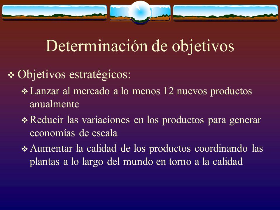 Determinación de objetivos Objetivos estratégicos: Lanzar al mercado a lo menos 12 nuevos productos anualmente Reducir las variaciones en los producto