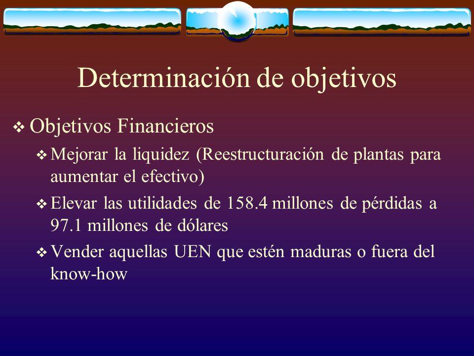 Determinación de objetivos Objetivos Financieros Mejorar la liquidez (Reestructuración de plantas para aumentar el efectivo) Elevar las utilidades de