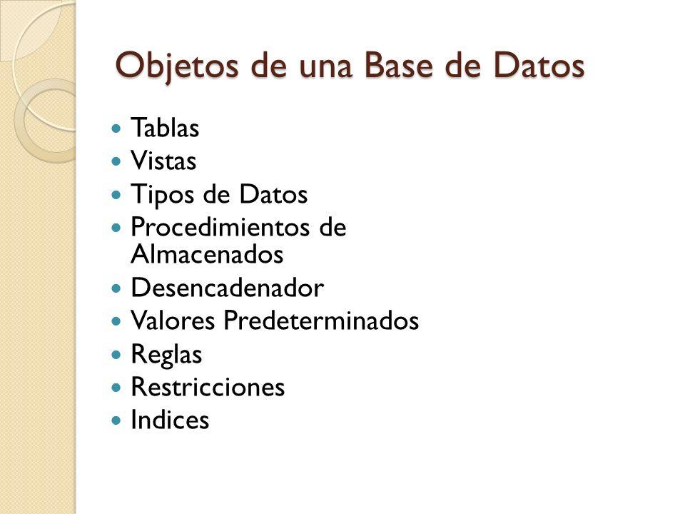 Objetos de una Base de Datos Tablas Vistas Tipos de Datos Procedimientos de Almacenados Desencadenador Valores Predeterminados Reglas Restricciones In