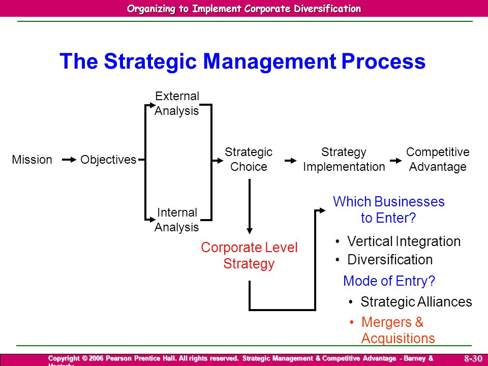 Strategic Management & Competitive Advantage – Barney & Hesterly 30 Organizing to Implement Corporate Diversification Copyright © 2006 Pearson Prentice Hall.