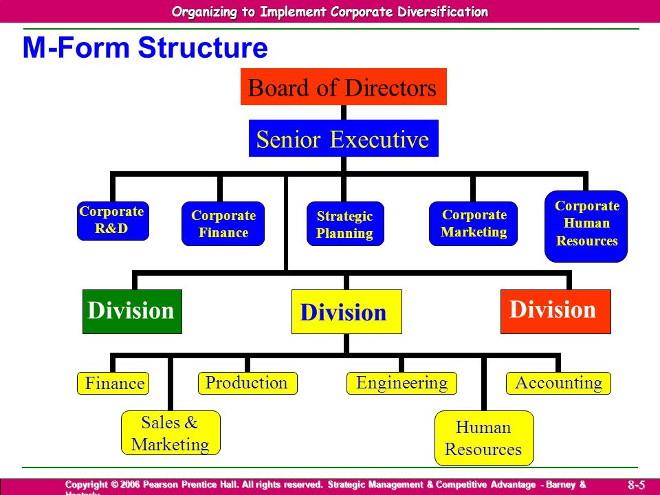 Strategic Management & Competitive Advantage – Barney & Hesterly 5 Organizing to Implement Corporate Diversification Copyright © 2006 Pearson Prentice Hall.