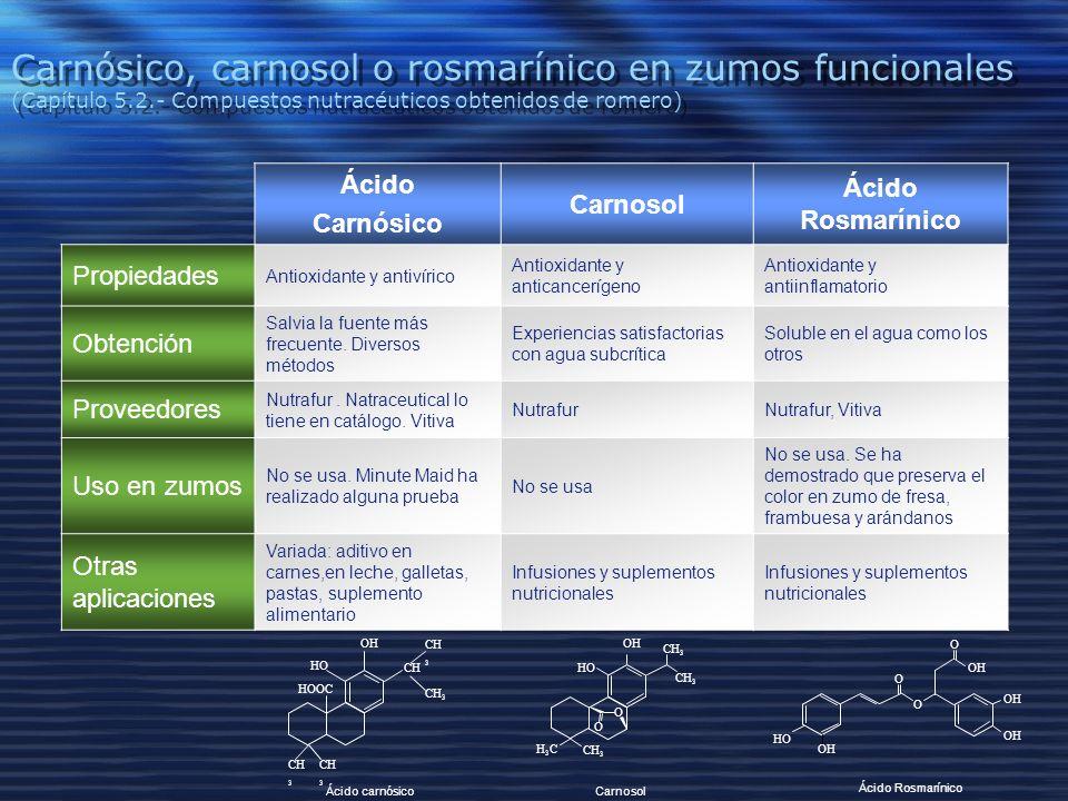 Carnósico, carnosol o rosmarínico en zumos funcionales (Capítulo 5.2.- Compuestos nutracéuticos obtenidos de romero) Ácido Carnósico Carnosol Ácido Rosmarínico Propiedades Antioxidante y antivírico Antioxidante y anticancerígeno Antioxidante y antiinflamatorio Obtención Salvia la fuente más frecuente.
