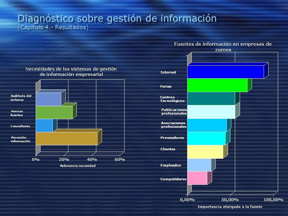 Diagnóstico sobre gestión de información (Capítulo 4.- Resultados) Competidores Empleados Clientes Proveedores Asociaciones profesionales Publicaciones profesionales Centros Tecnológicos Internet Ferias