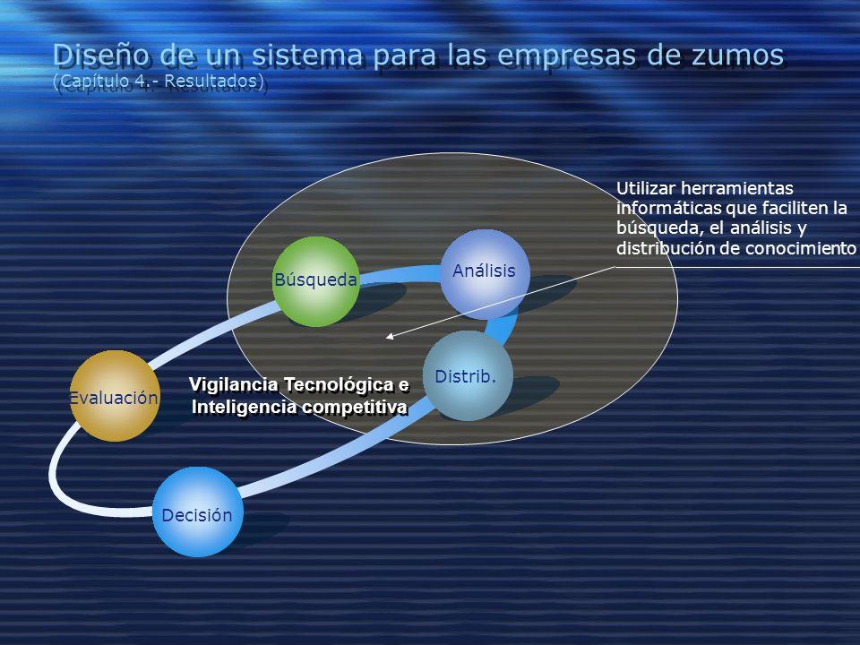 Diseño de un sistema para las empresas de zumos (Capítulo 4.- Resultados) Evaluación Búsqueda Análisis Distrib.