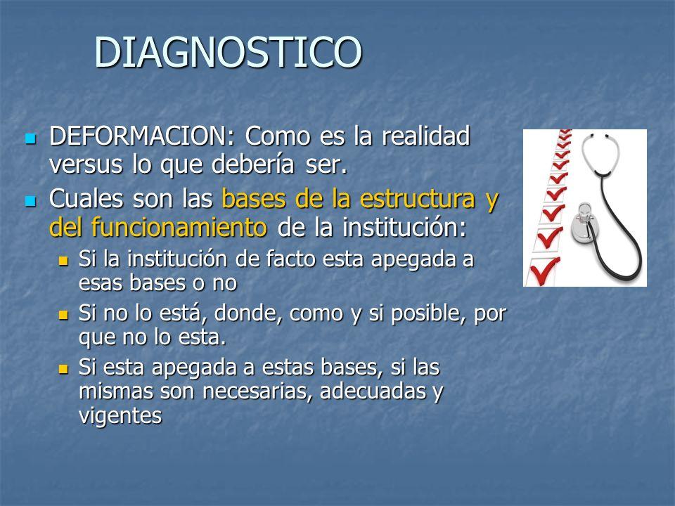 DIAGNOSTICO DEFORMACION: Como es la realidad versus lo que debería ser.