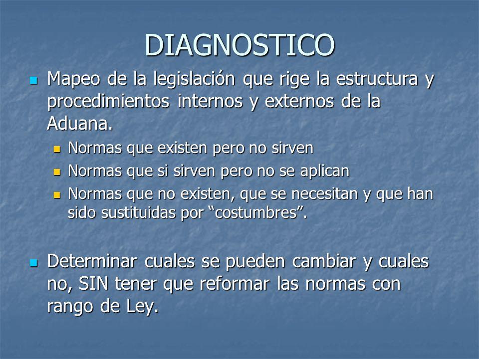DIAGNOSTICO Mapeo de la legislación que rige la estructura y procedimientos internos y externos de la Aduana.