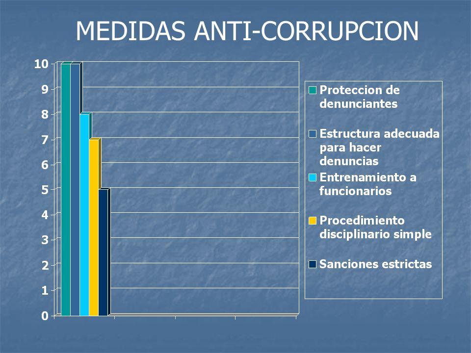 MEDIDAS ANTI-CORRUPCION