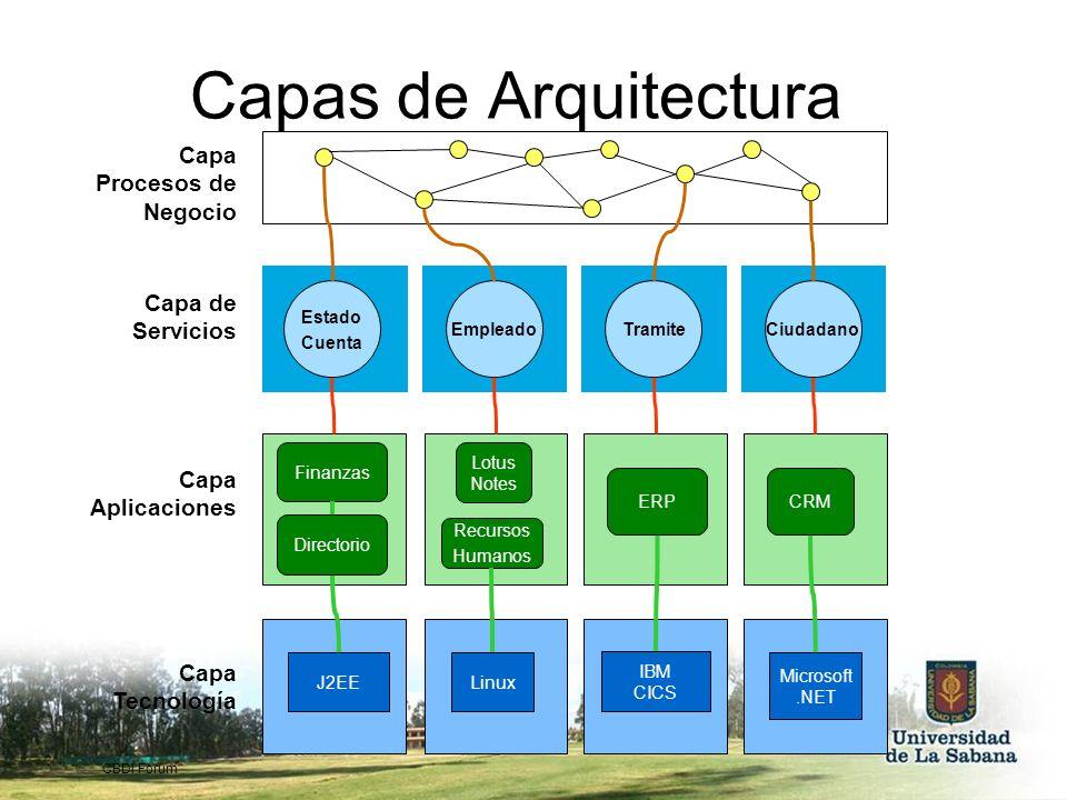Capas de Arquitectura Capa Procesos de Negocio Capa de Servicios Capa Aplicaciones Capa Tecnología Microsoft.NET Linux J2EE IBM CICS Finanzas Recursos