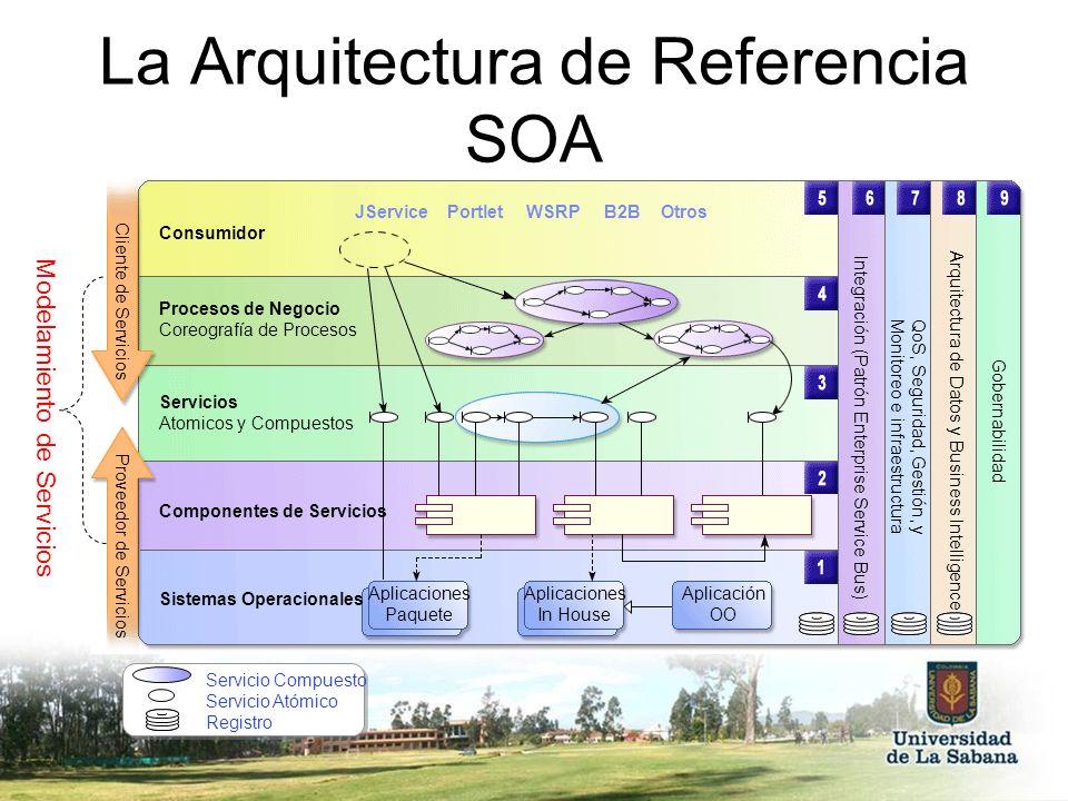 La Arquitectura de Referencia SOA Servicio Compuesto Servicio Atómico Registro Arquitectura de Datos y Business Intelligence QoS, Seguridad, Gestión,