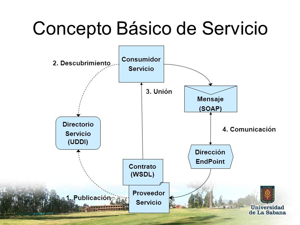 Concepto Básico de Servicio Consumidor Servicio Proveedor Servicio 3. Unión 2. Descubrimiento 1. Publicación Directorio Servicio (UDDI) Contrato (WSDL