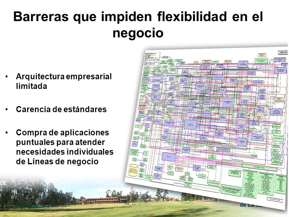Concepto Básico de Servicio Consumidor Servicio Proveedor Servicio 3.