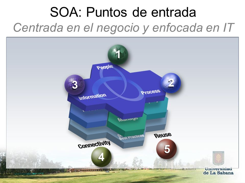 SOA: Puntos de entrada Centrada en el negocio y enfocada en IT 1 1 3 3 2 2 5 5 4 4