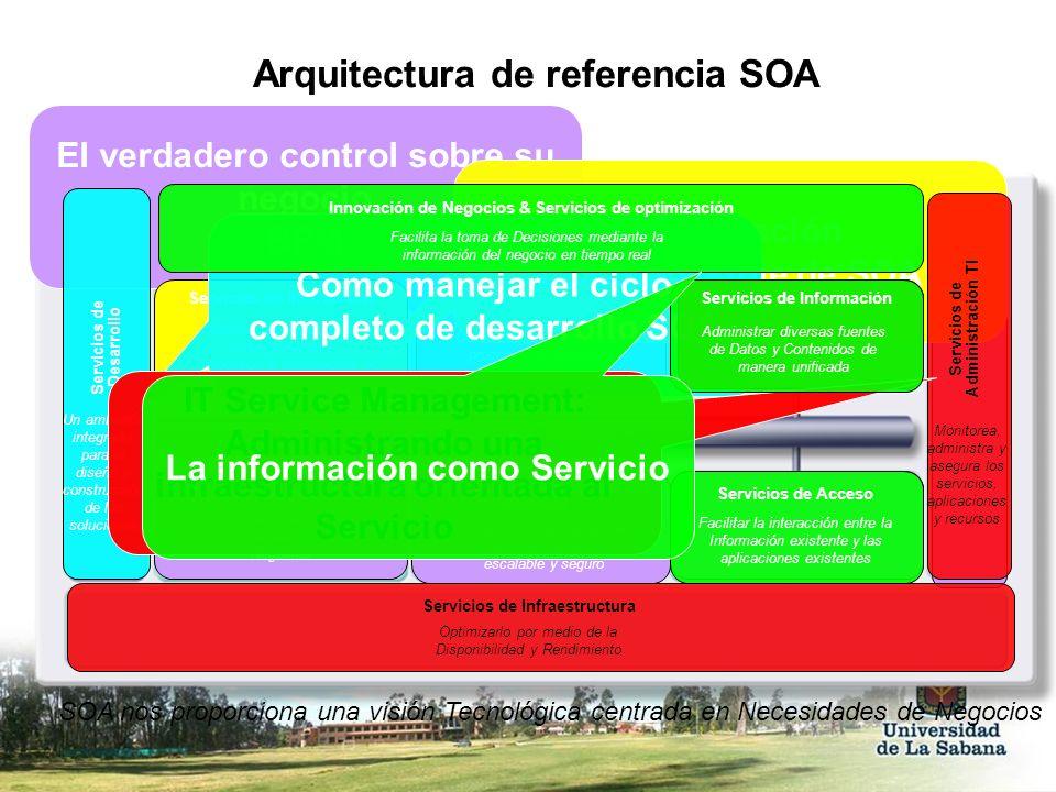 Arquitectura de referencia SOA SOA nos proporciona una visión Tecnológica centrada en Necesidades de Negocios Manages diverse data and content in a un