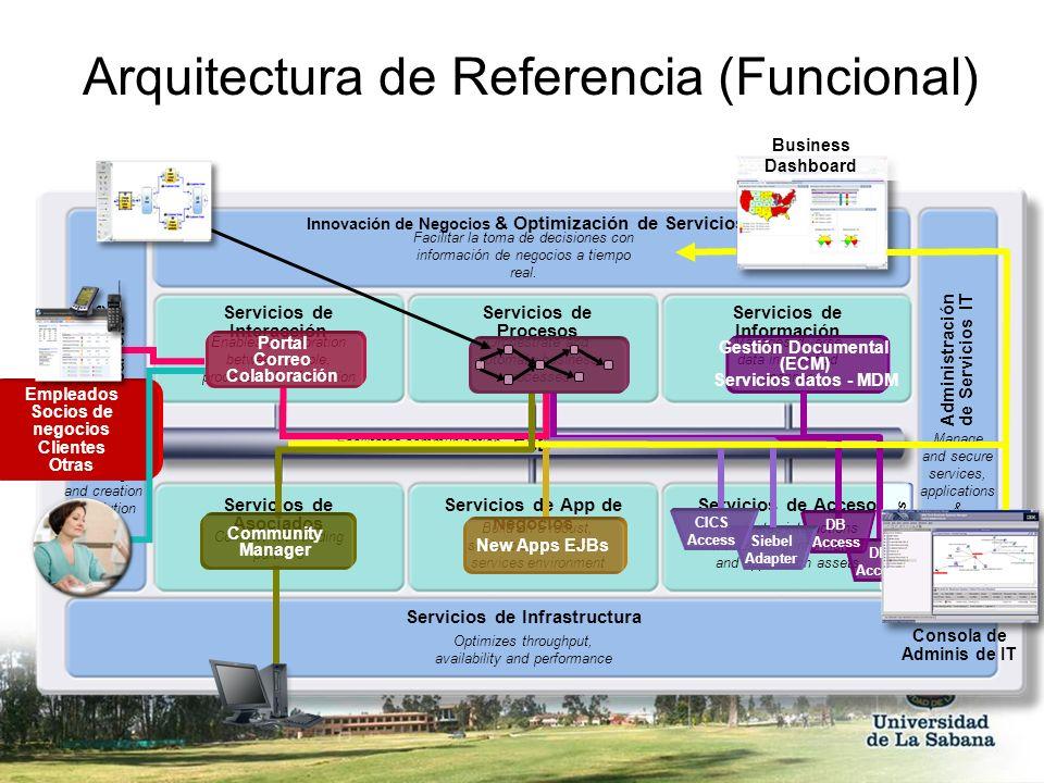 Arquitectura de Referencia (Funcional) Apps & Info Assets Innovación de Negocios & Optimización de Servicios Servicios de Desarrollo Servicios de Inte