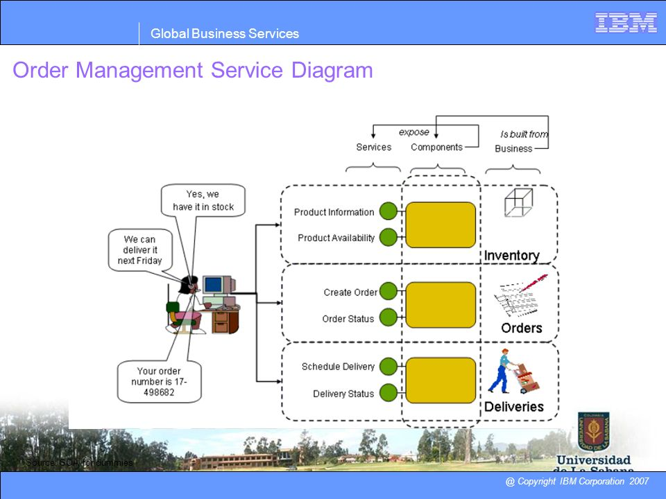 Order Management Service Diagram @ Copyright IBM Corporation 2007 Global Business Services Source: SOA for dummies