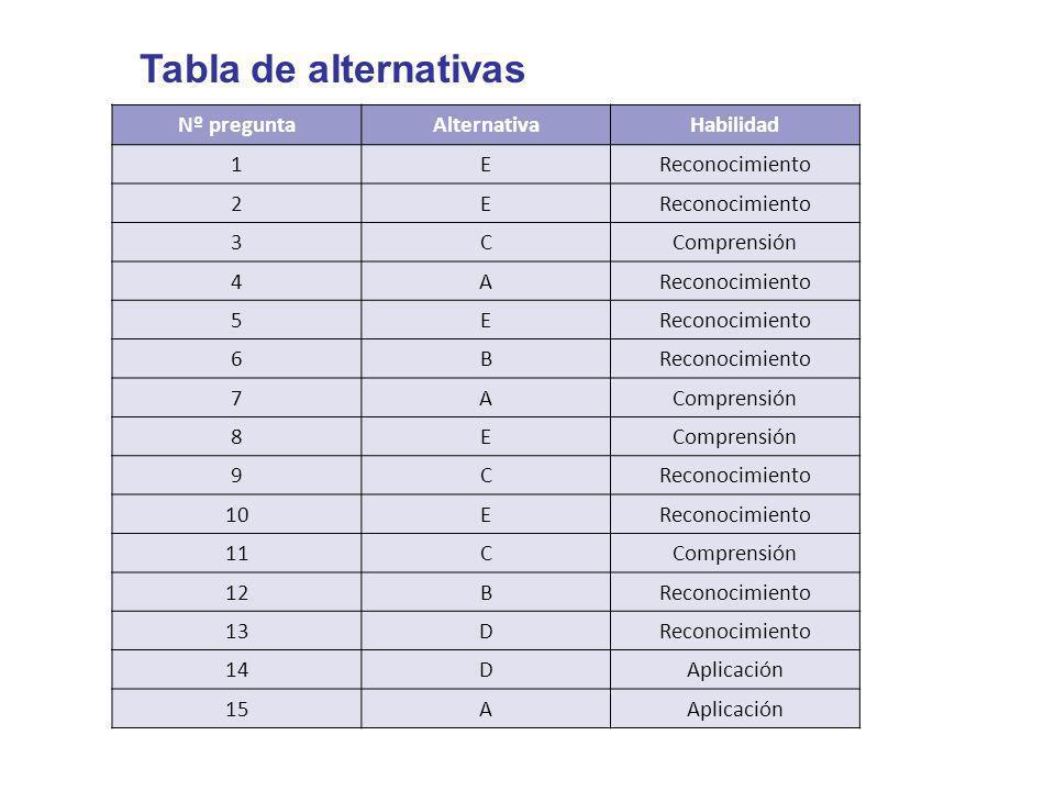 Tabla de alternativas Nº preguntaAlternativaHabilidad 1EReconocimiento 2E 3CComprensión 4AReconocimiento 5E 6B 7AComprensión 8E 9CReconocimiento 10ERe