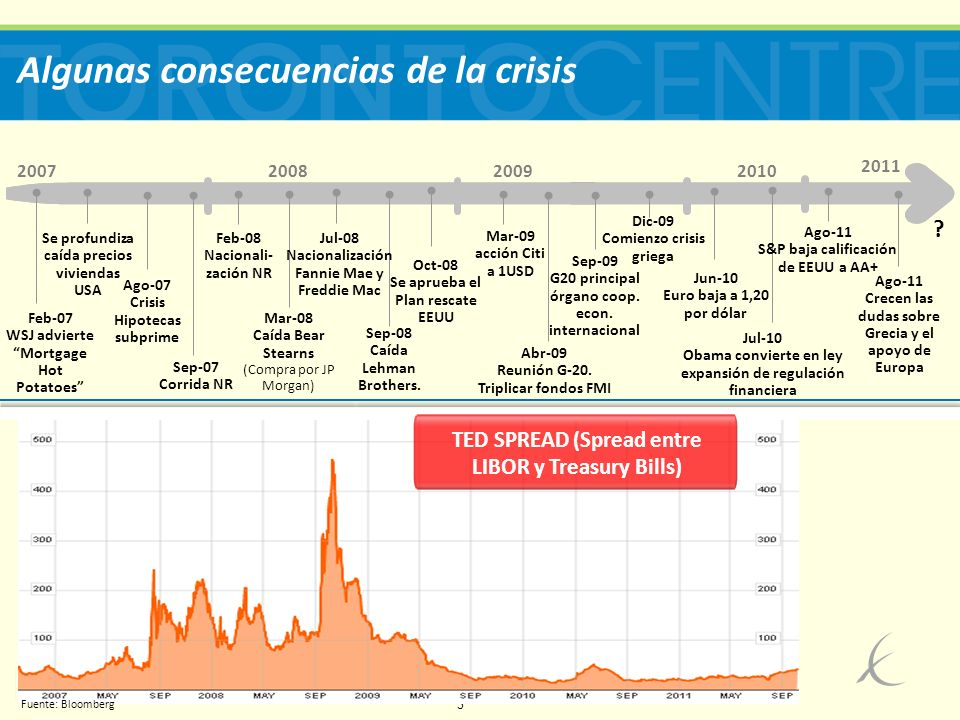 4 Algunas consecuencias de la crisis 2007200820092010 Mar-09 acción Citi a 1USD Jun-10 Euro baja a 1,20 por dólar Mar-08 Caída Bear Stearns (Compra por JP Morgan) Sep-08 Caída Lehman Brothers.