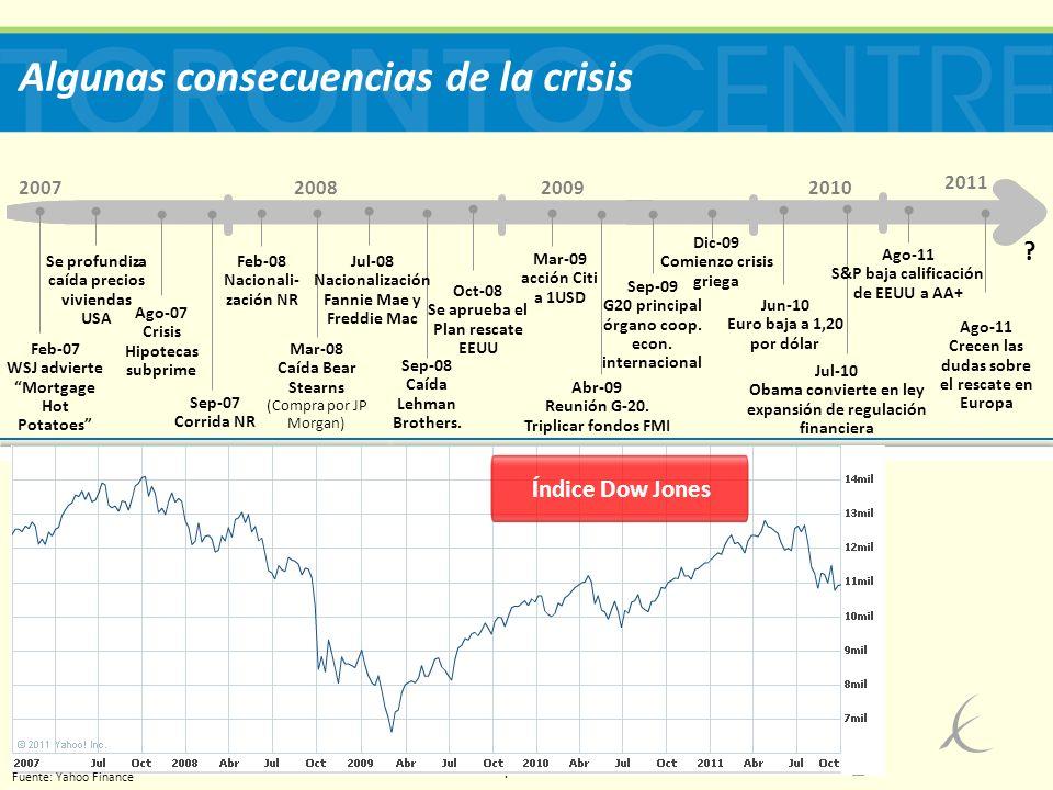 5 Algunas consecuencias de la crisis (cont.) Quiebras bancarias Pérdida de crecimiento mundial y modesta recuperación Desempleo Contracción comercio mundial Pérdidas bursátiles Creciente inflación