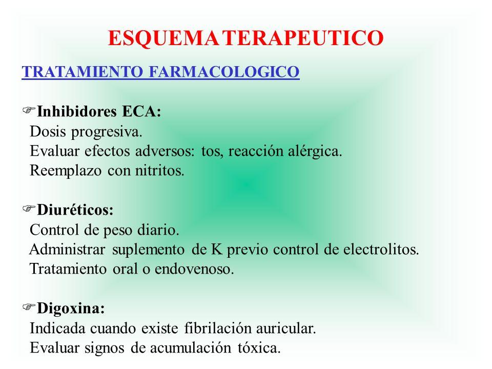 ESQUEMA TERAPEUTICO TRATAMIENTO FARMACOLOGICO FInhibidores ECA: Dosis progresiva. Evaluar efectos adversos: tos, reacción alérgica. Reemplazo con nitr