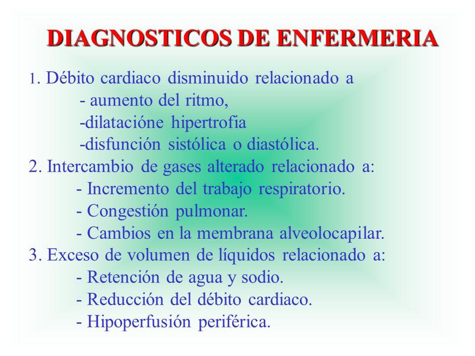 DIAGNOSTICOS DE ENFERMERIA 1. Débito cardiaco disminuido relacionado a - aumento del ritmo, -dilatacióne hipertrofia -disfunción sistólica o diastólic