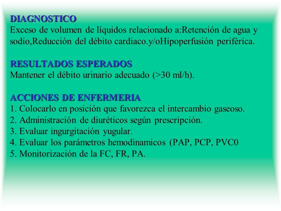 DIAGNOSTICO RESULTADOS ESPERADOS ACCIONES DE ENFERMERIA DIAGNOSTICO Exceso de volumen de líquidos relacionado a:Retención de agua y sodio,Reducción de