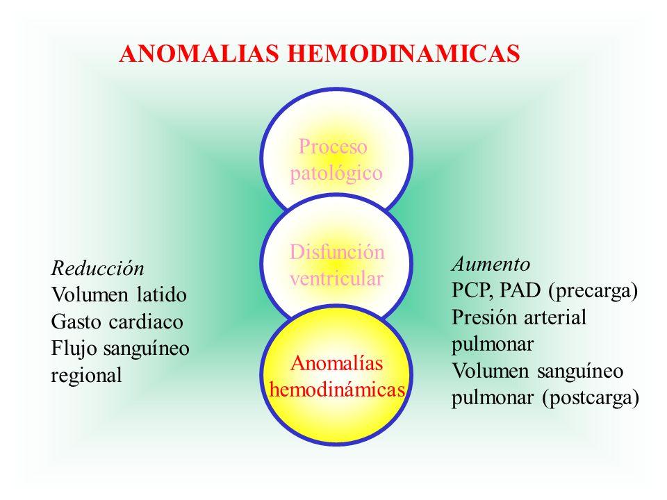 Reducción Volumen latido Gasto cardiaco Flujo sanguíneo regional Aumento PCP, PAD (precarga) Presión arterial pulmonar Volumen sanguíneo pulmonar (pos