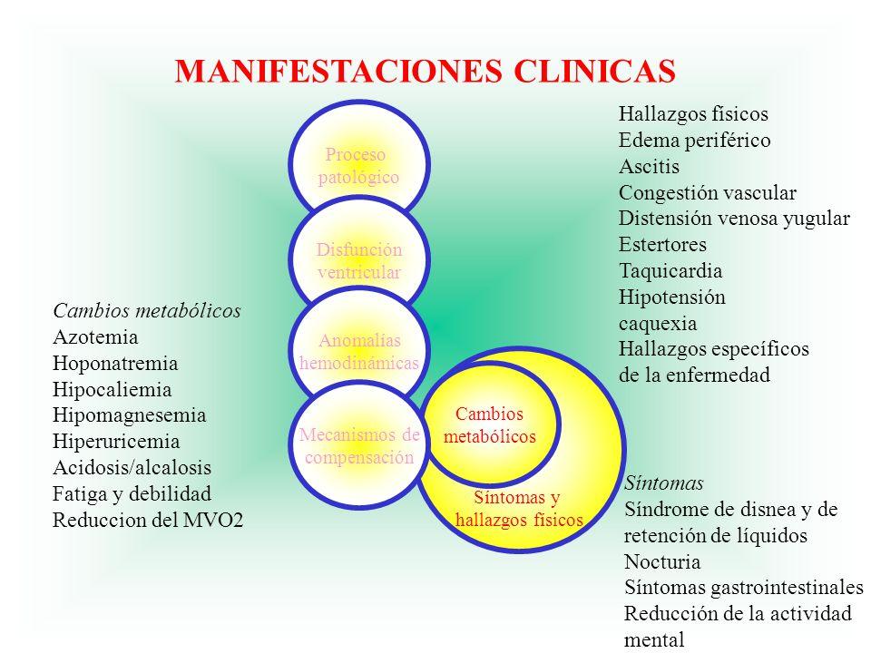 Cambios metabólicos Azotemia Hoponatremia Hipocaliemia Hipomagnesemia Hiperuricemia Acidosis/alcalosis Fatiga y debilidad Reduccion del MVO2 Hallazgos
