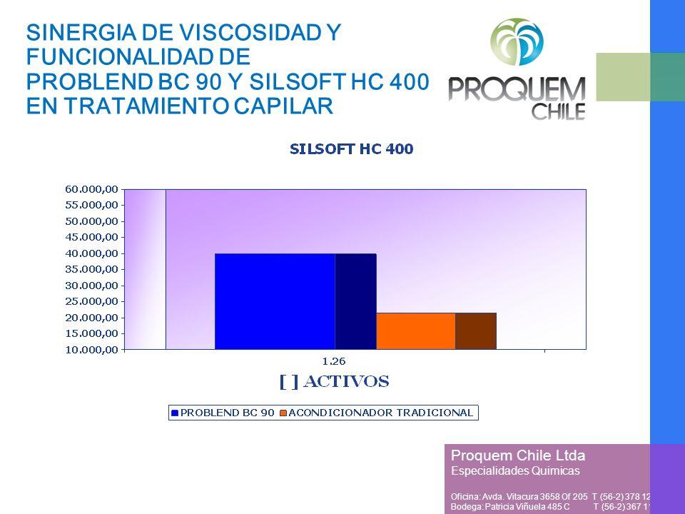 Proquem Chile Ltda Especialidades Quimicas Oficina: Avda. Vitacura 3658 Of 205 T (56-2) 378 1257 Bodega: Patricia Viñuela 485 C T (56-2) 367 1128 SINE