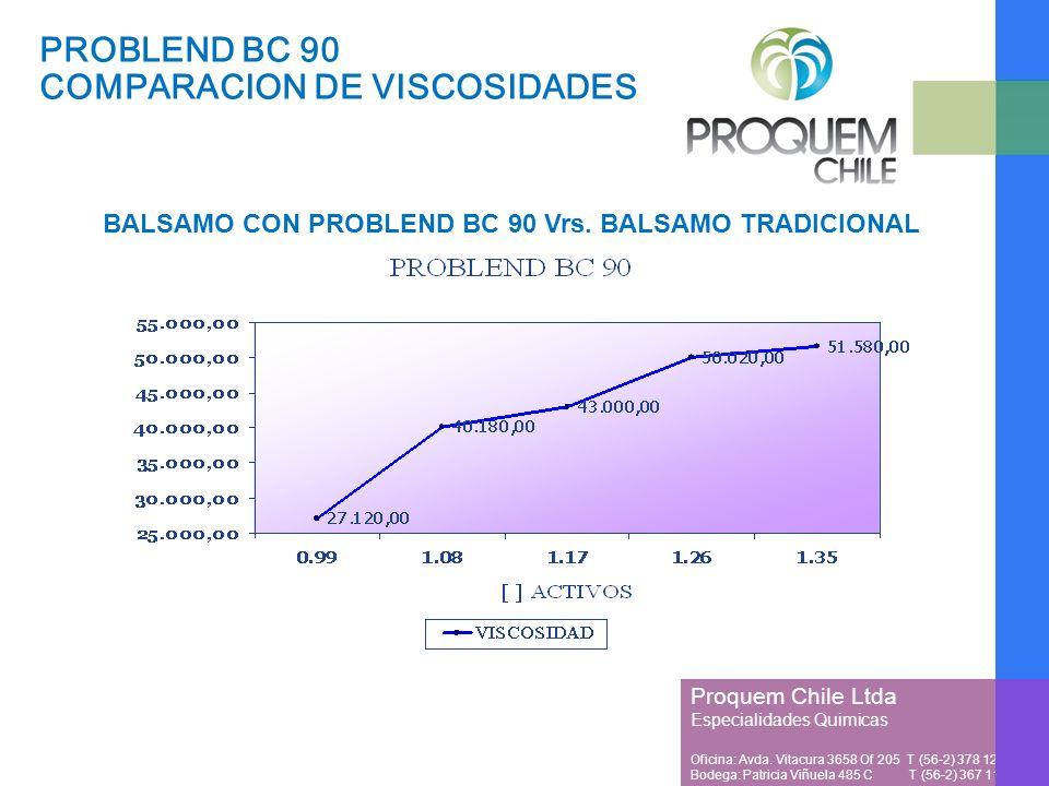 Proquem Chile Ltda Especialidades Quimicas Oficina: Avda. Vitacura 3658 Of 205 T (56-2) 378 1257 Bodega: Patricia Viñuela 485 C T (56-2) 367 1128 PROB