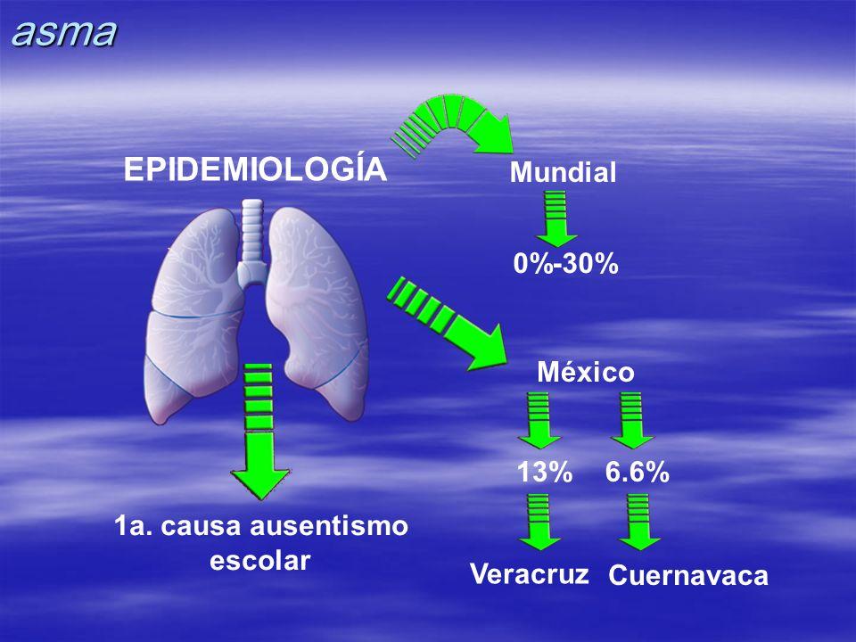 EPIDEMIOLOGÍA Mundial México 1a. causa ausentismo escolar 0%-30% 13%6.6% Veracruz Cuernavacaasma