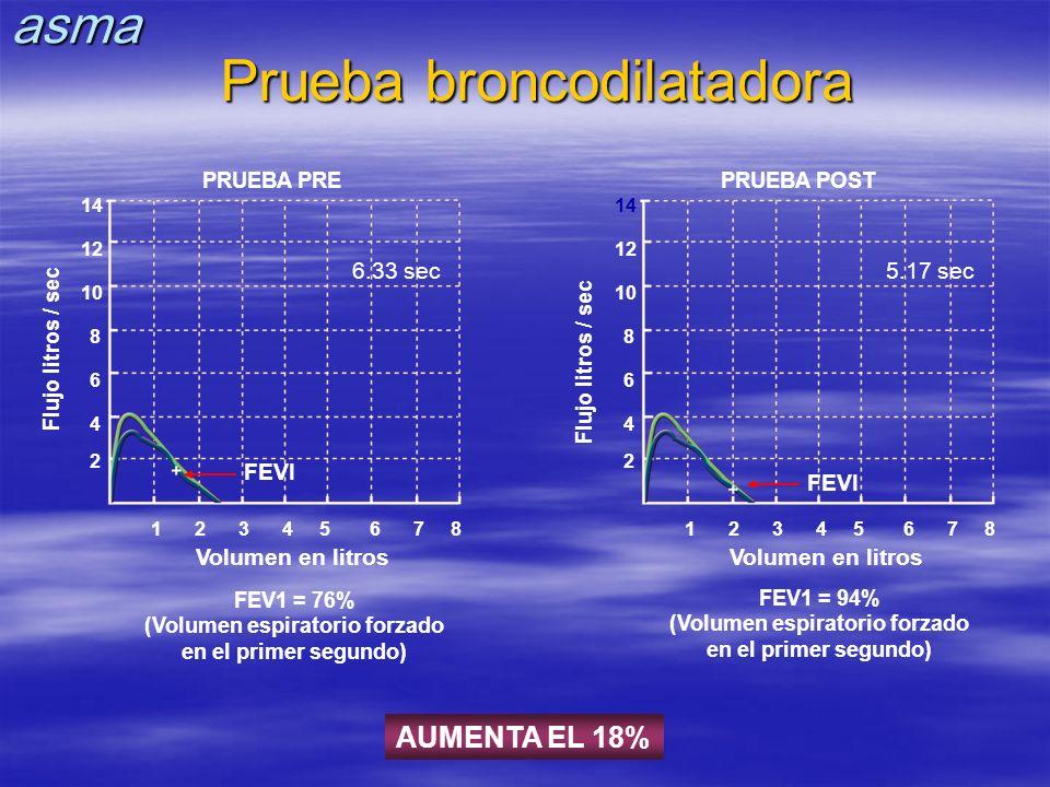 Prueba broncodilatadora Flujo litros / sec 14 12 10 8 6 4 2 12345678 FEVI 6.33 sec FEV1 = 76% (Volumen espiratorio forzado en el primer segundo) Volum