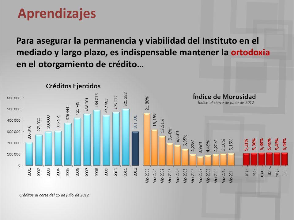 Para asegurar la permanencia y viabilidad del Instituto en el mediado y largo plazo, es indispensable mantener la ortodoxia en el otorgamiento de crédito… Aprendizajes Créditos al corte del 15 de julio de 2012 Índice al cierre de junio de 2012