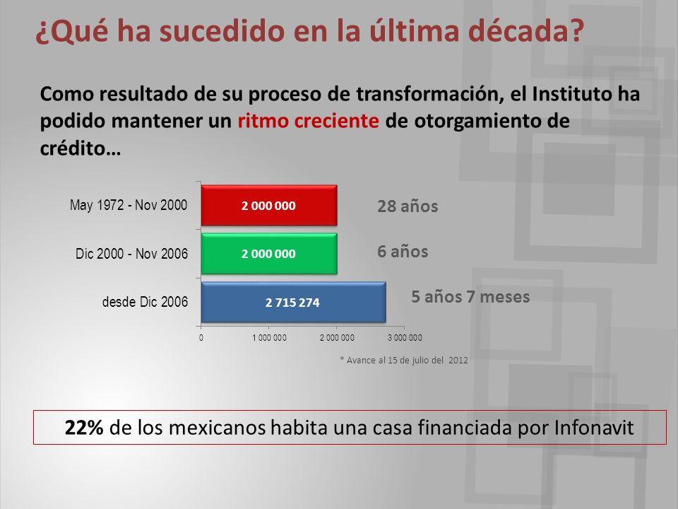 Como resultado de su proceso de transformación, el Instituto ha podido mantener un ritmo creciente de otorgamiento de crédito… * Avance al 15 de julio del 2012 28 años 6 años 5 años 7 meses ¿Qué ha sucedido en la última década.
