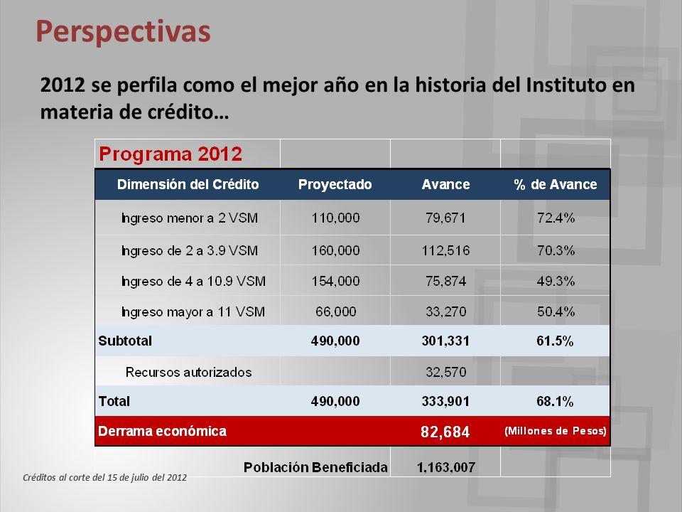 2012 se perfila como el mejor año en la historia del Instituto en materia de crédito… Perspectivas Créditos al corte del 15 de julio del 2012