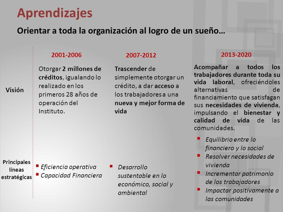Aprendizajes Orientar a toda la organización al logro de un sueño… Otorgar 2 millones de créditos, igualando lo realizado en los primeros 28 años de operación del Instituto.