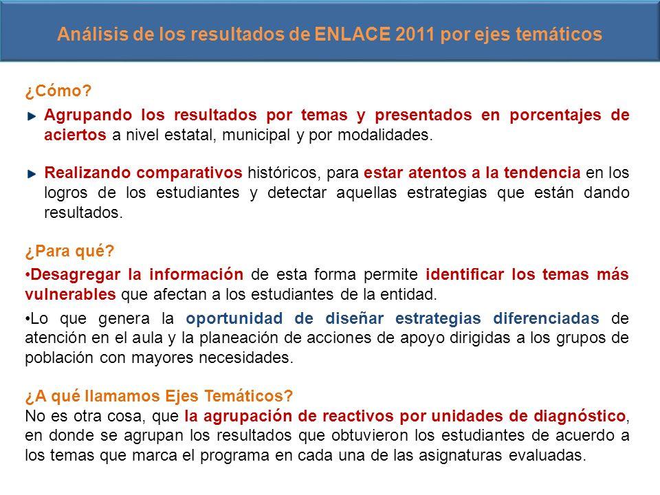 Análisis de los resultados de ENLACE 2011 por ejes temáticos ¿Cómo? Agrupando los resultados por temas y presentados en porcentajes de aciertos a nive