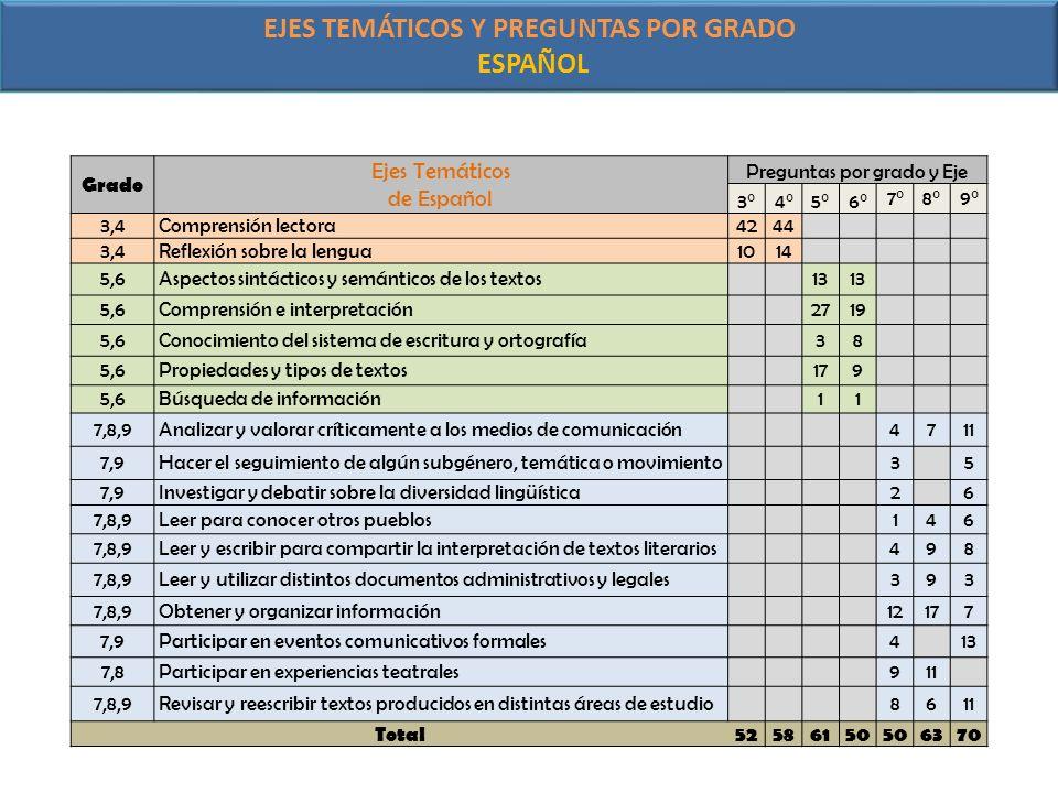 EJES TEMÁTICOS Y PREGUNTAS POR GRADO ESPAÑOL Grado Ejes Temáticos de Español Preguntas por grado y Eje 3°4°5°6° 7°8°9° 3,4Comprensión lectora4244 3,4R